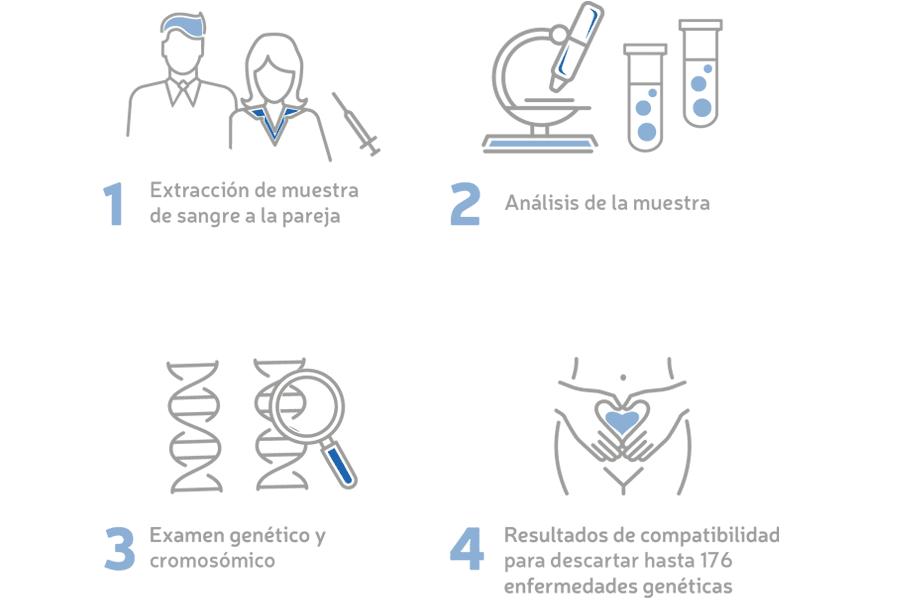 Infografía Test de Compatibilidad Genética preconGEN