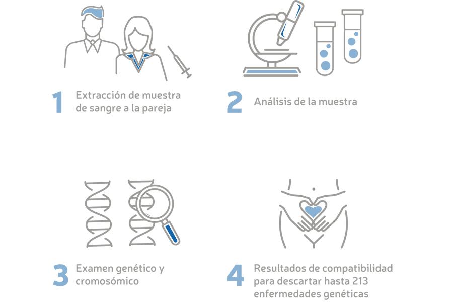 Infografía Test de Compatibilidad Genética Recombine