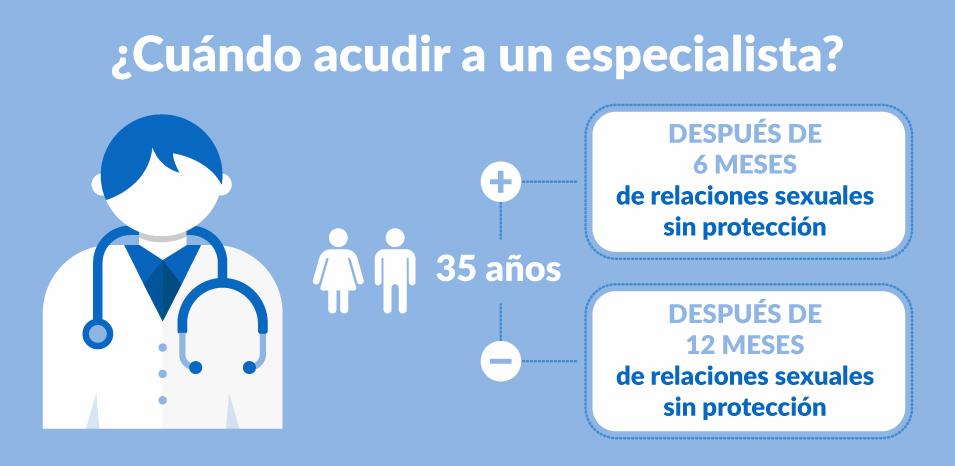 Calendario De Mis Dias Fertiles.Aprende A Calcular Tus Dias Fertiles Fertility Madrid