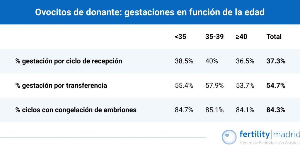 tabla exito embarazo ovocitos donante segun edad